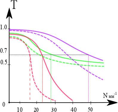 графики MTF
