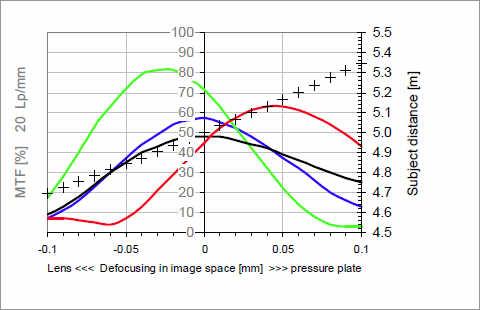 Как читать MTF-графики. Брошюра от Carl Zeiss