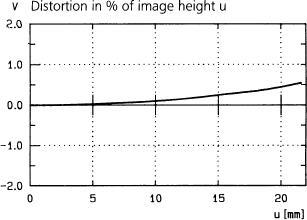 О чём говорят графики MTF?