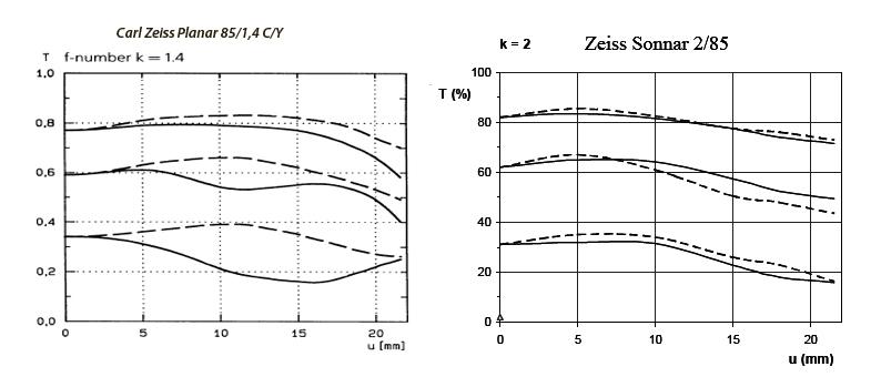 Тест Carl Zeiss Planar 85/1,4 vs Jupiter 85/2 MC (планар против юпитер-9)