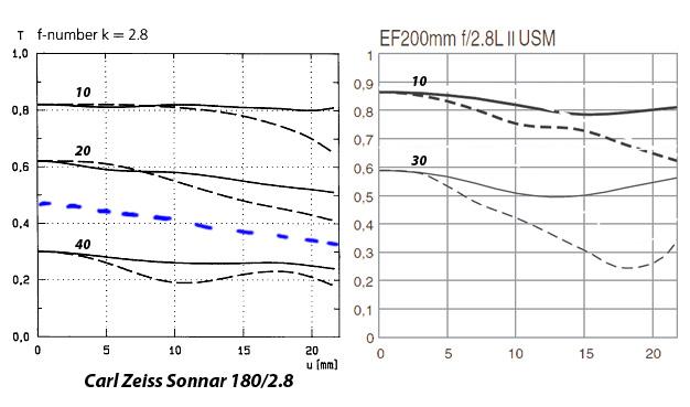 Carl Zeiss Sonnar T* 180/2.8 C/Y vs Leica Apo-Elmarit-R 180 mm f/2.8 vs Canon EF200mm f/2.8L USM