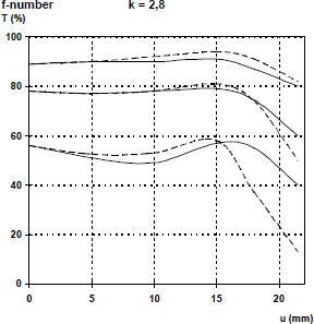 график MTF Carl Zeiss Sonnar 85 f2.8