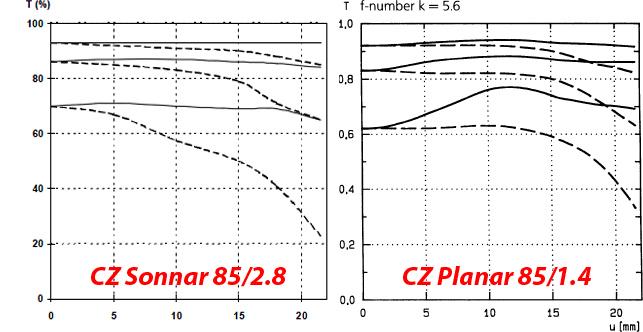 Carl Zeiss Planar 85/1.4 vs Carl Zeiss Sonnar 85/2.8