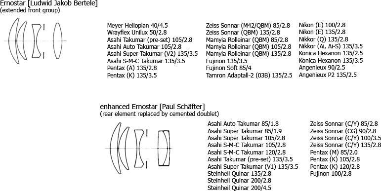 Оптические схемы: недорогие аналоги объективов Carl Zeiss и Leica