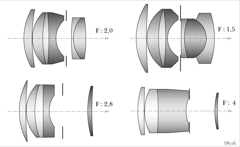 Схемы различных модификаций объектива Sonnar
