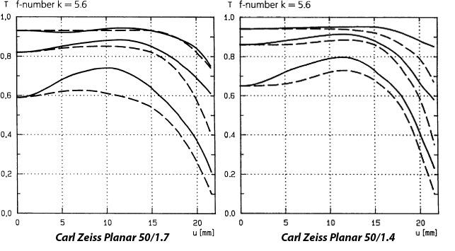 Carl Zeiss Planar 50/1.4 vs Carl Zeiss Planar 50/1.7
