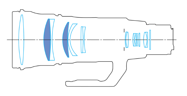 оптическая схема Canon EF 500/4L IS II USM
