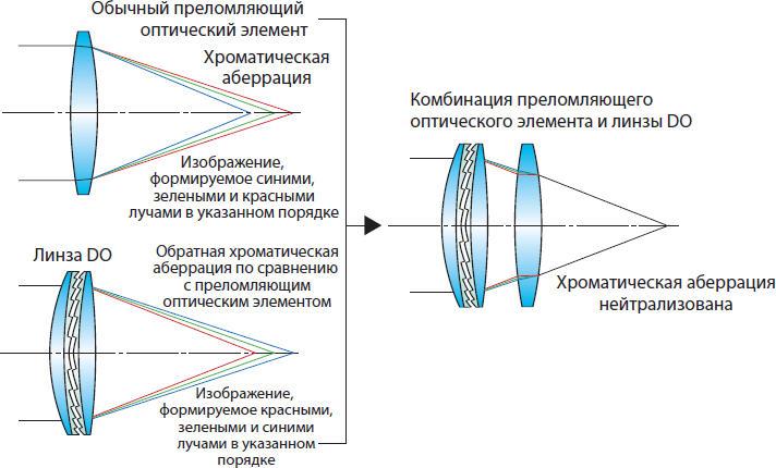 по оптической схеме
