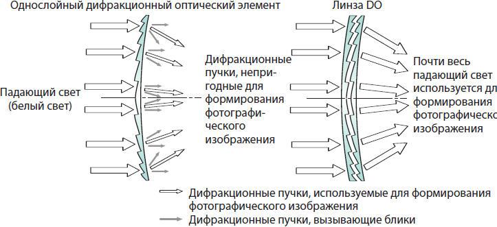разница в дифракции света на однослойном дифракционном оптическом элементе и на линзе DO