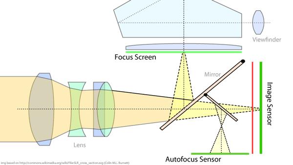 Фазовый метод автофокуса