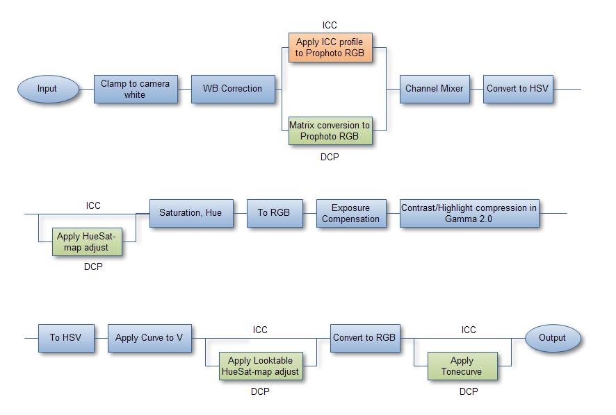 схема того как RAW-конвертер (в данном случае RAW-studio) работает с DCP и ICC профилями