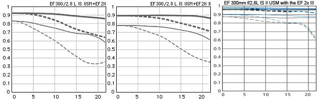 Графики MTF телеконвертеров Canon