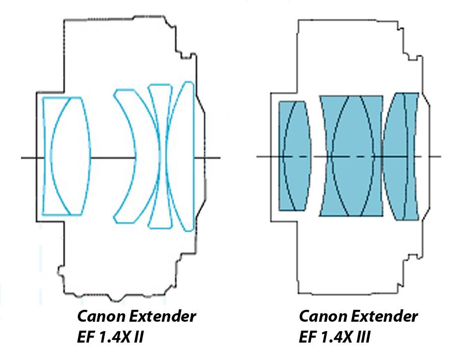 Canon Extender EF 1.4X - оптическая схема