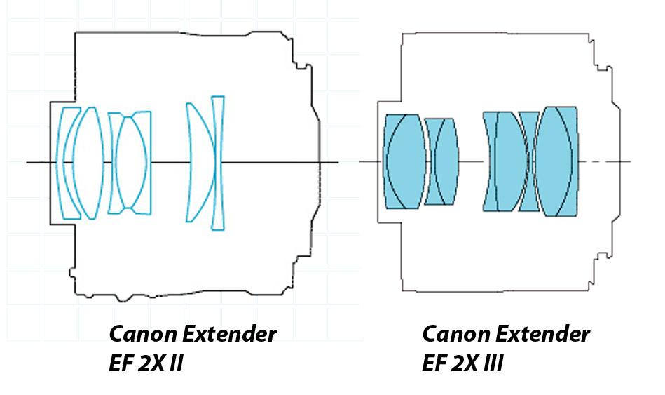 Canon Extender EF 2X - оптическая схема