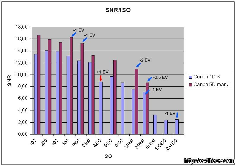 """таблица соотношения """"Сигнал/шум"""" к ISO"""