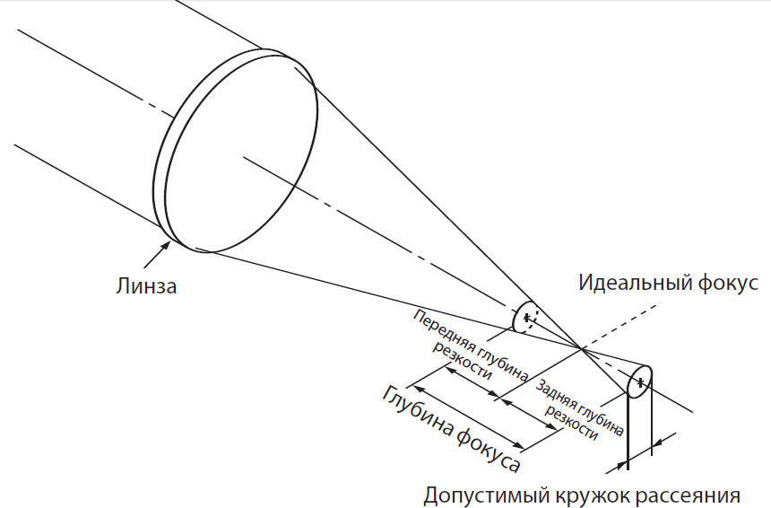 Диск нерезкости / кружок рассеяния / circle of confusion