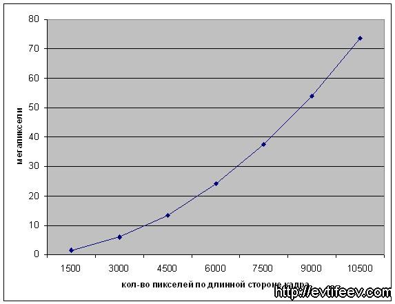 Прирост мегапикселей и его влияние на размер кадра