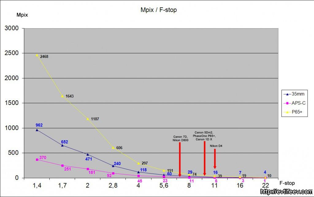 Зависимость реальных оптических Mpix от диафрагмы