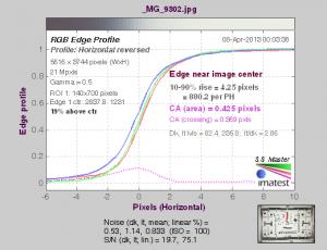 тест фотографического объектива программой Imatest на хроматические аберрации