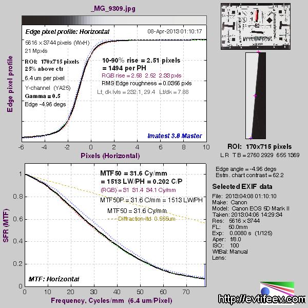 Программные комплексы определения разрешения фотооптики