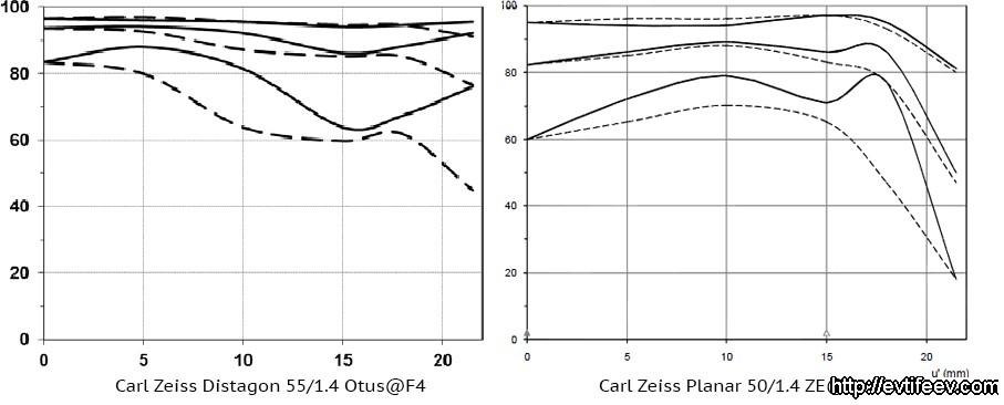 Carl Zeiss Distagon 55/1.4 Otus - лучший 50мм объектив на сегодня