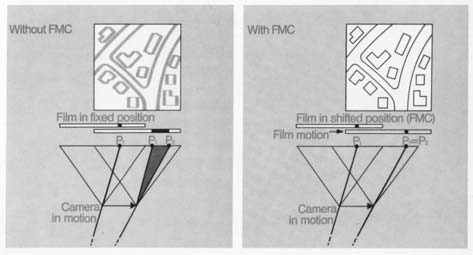 технология FMC (компенсация эффекта движения фотографируемого объекта)