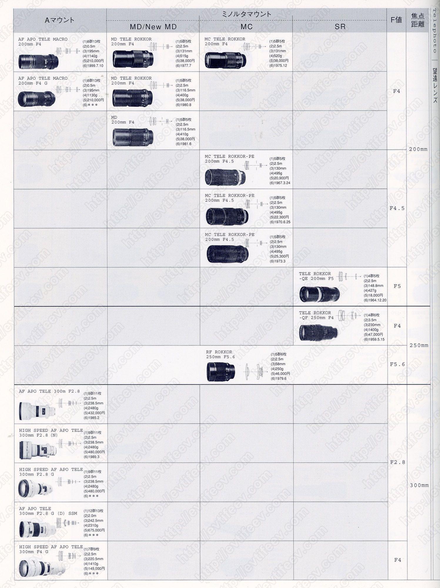 Все объективы компании Minolta