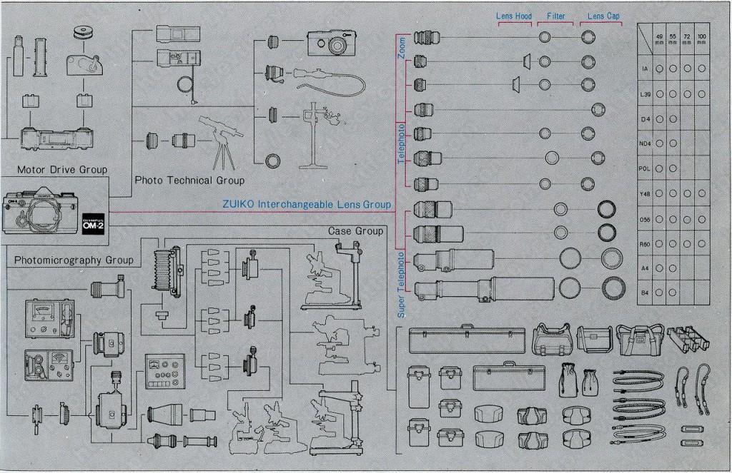Объективы Olympus OM - полный каталог