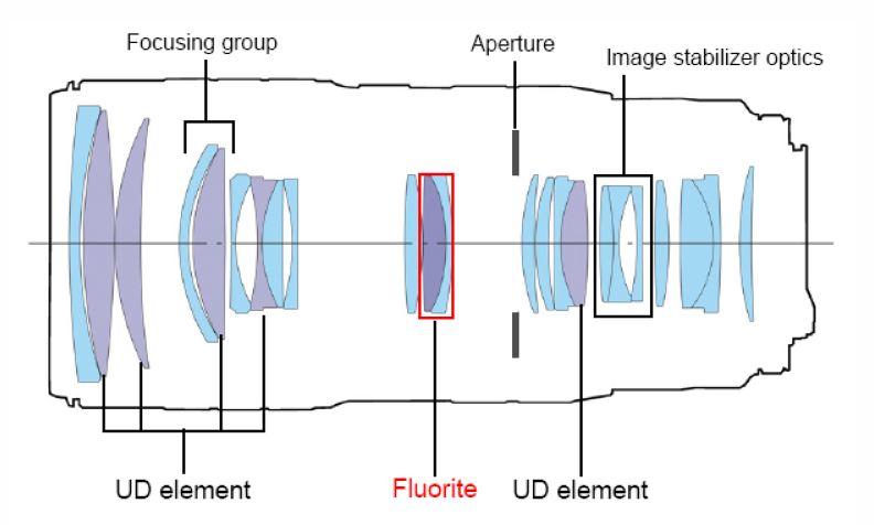 Обзор и тест Canon EF 70-200mm f/2.8L IS II USM