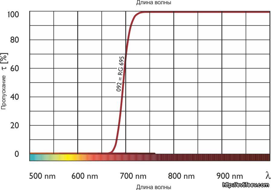 Инфракрасный фильтр 092 (=89 B)