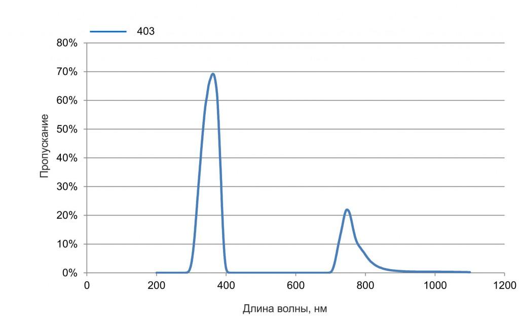 B+W UV Black Filter 403
