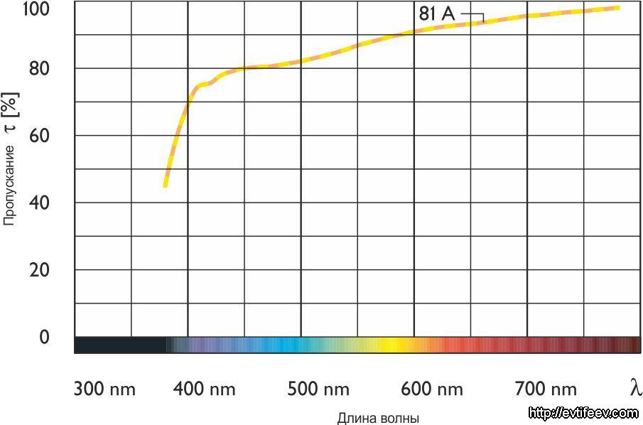 Теплящие фильтры (Warming) 81A