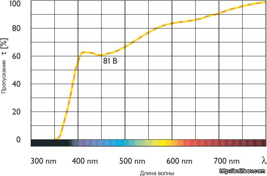 Теплящие фильтры (Warming) 81B