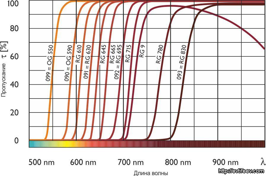 Типы инфракрасных фильтров B+W