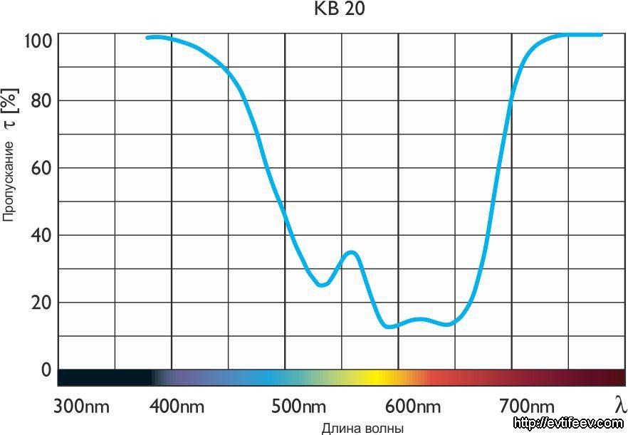 конверсионные светофильтры B+W KB 20