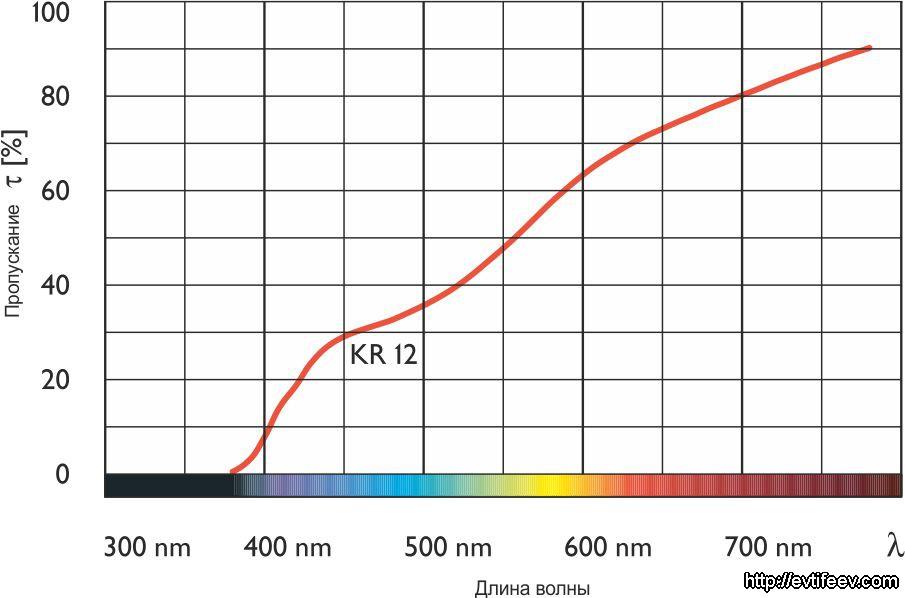 Теплящие фильтры (Warming) KR 12