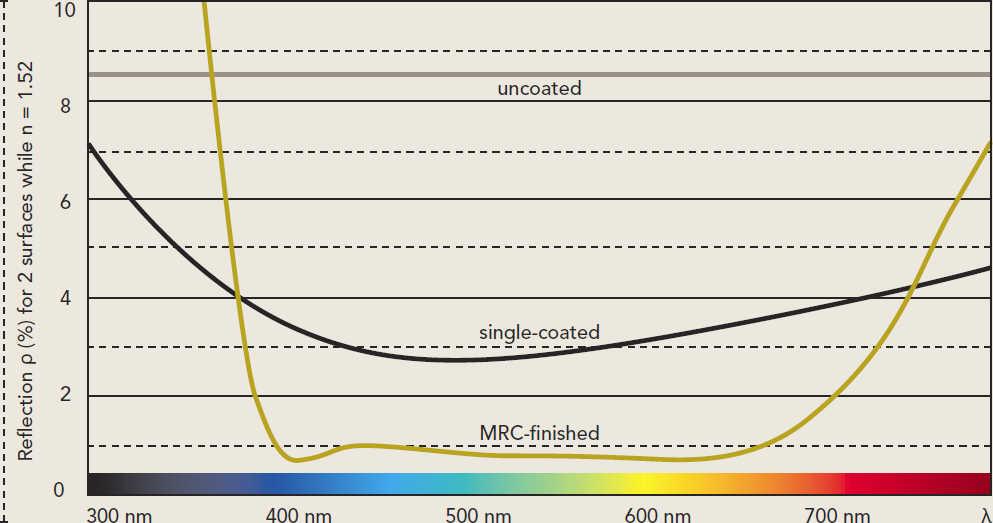 Как я пойму, имеет ли мой фильтр мультипросветление MRC?