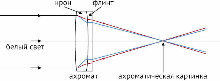 Обзор Carl Zeiss Apo Sonnar 135/2 ZE