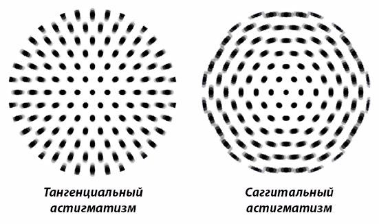 Оптические аберрации - Кома и Астигматизм