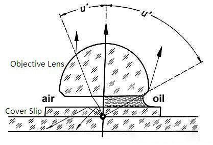 Масло не позволяет лучам рассеиваться, собирая световой поток в в оформленный пучок, где (u) есть угловая апертура, а пространство между линзами обладает определенным показателем преломления (n)