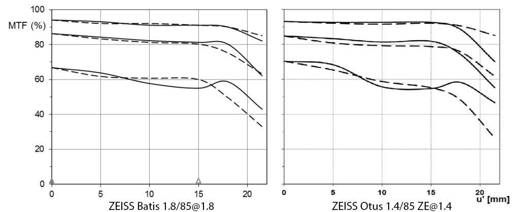 Обзор объектива Zeiss Batis 85/1.8