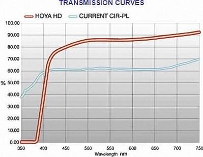 Поляризационные светофильтры Hoya HD