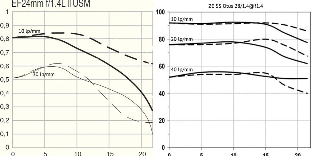 ZEISS Otus 1.4/28 vs Canon 24/1.4 II