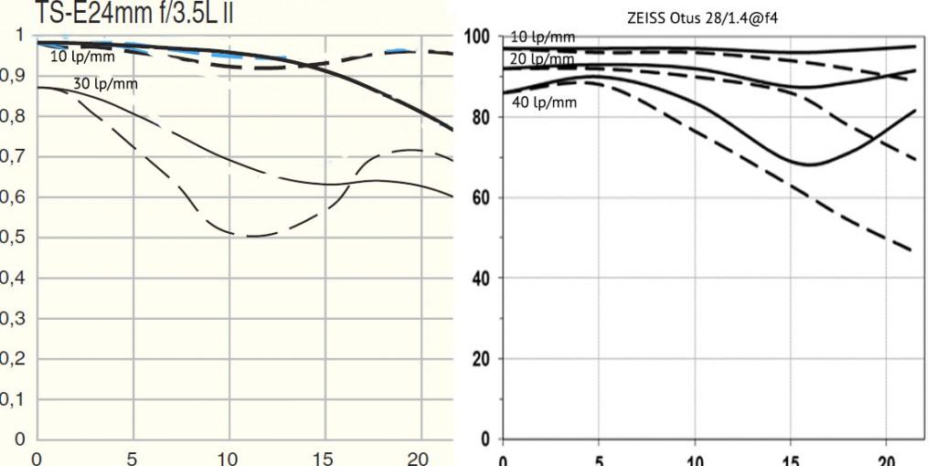 ZEISS Otus 1.4/28 vs Canon TS-E 24/3.5 II