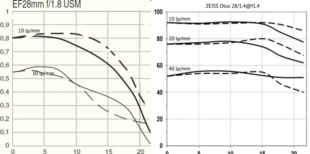 ZEISS Otus 1.4/28 vs Canon 28/1.8