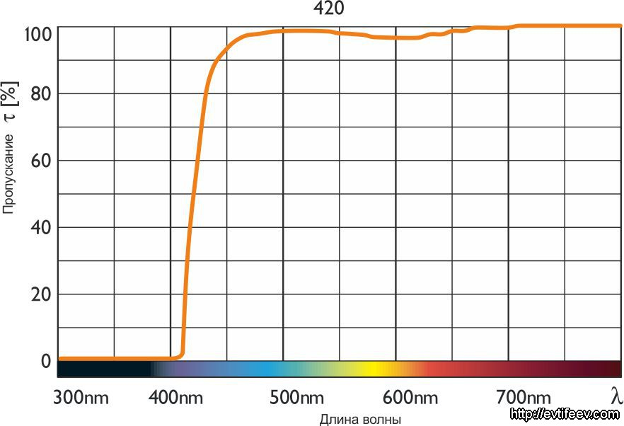 B+W UV-Blocking Filter 420 (= 2A)