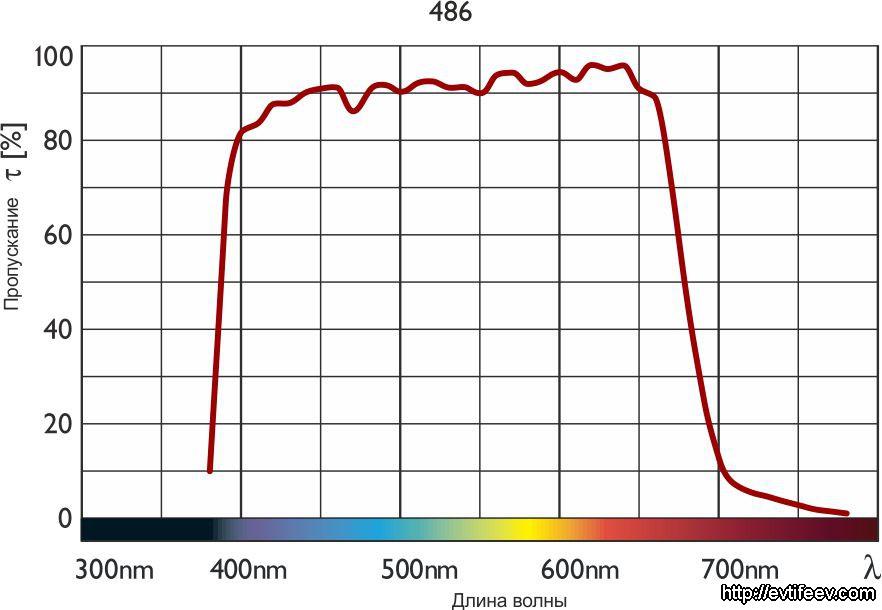 Digital UV-/IR-Blocking Filter 486