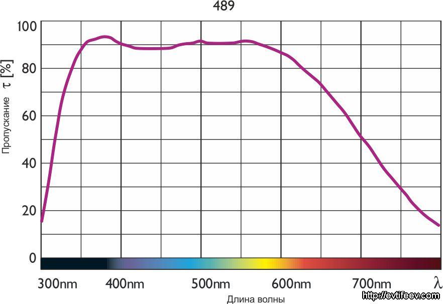 Infrared-Blocking Filter 489