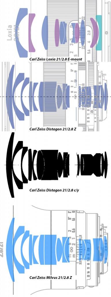 зор объектива Zeiss Loxia 21/2.8