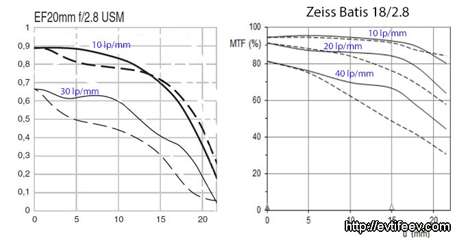 Обзор объектива Zeiss Batis 18/2.8 на систему Sony E